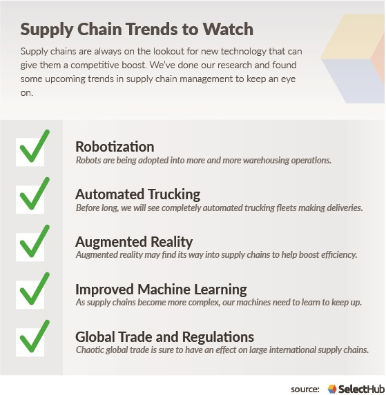 Supply Chain Automation Trends
