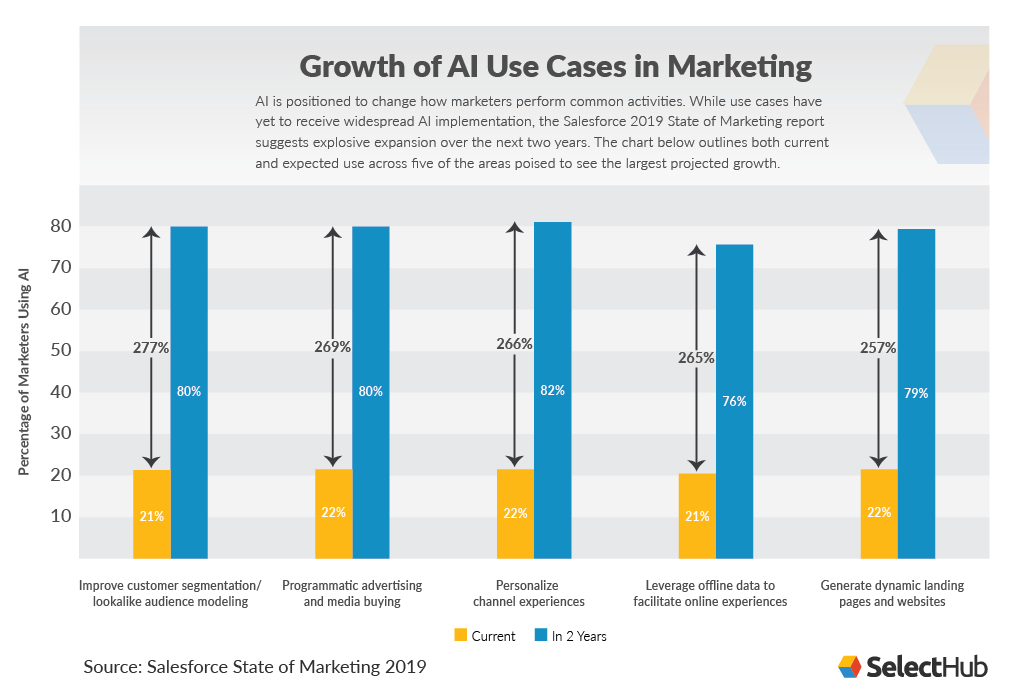 AI Growth in Marketing