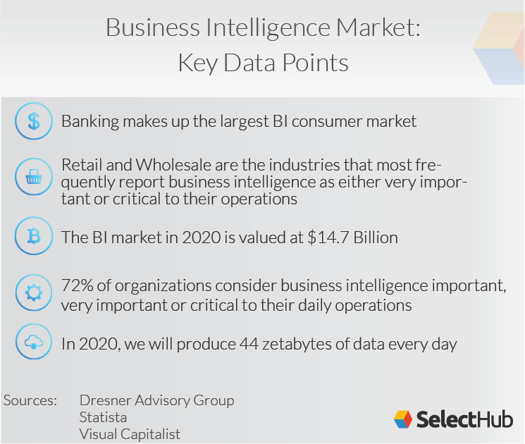 Business Intelligence Market Key Data Points