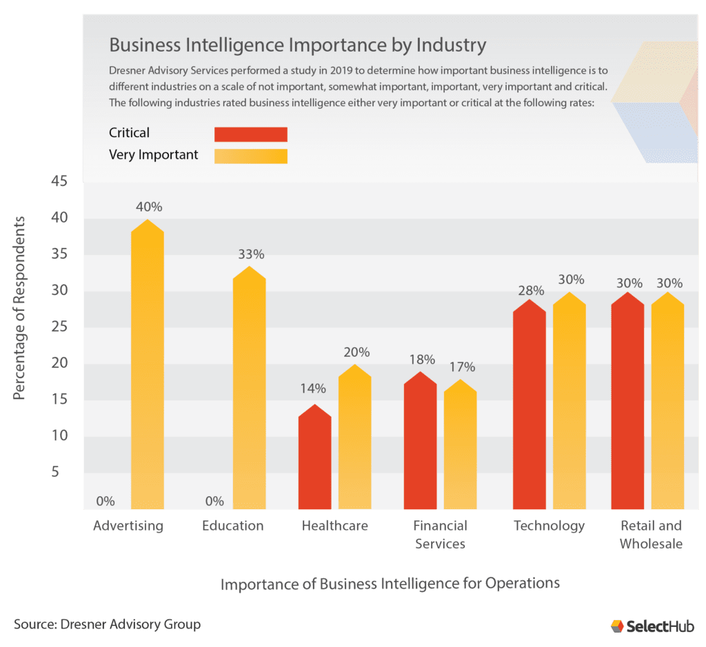 BI Importance By Industry