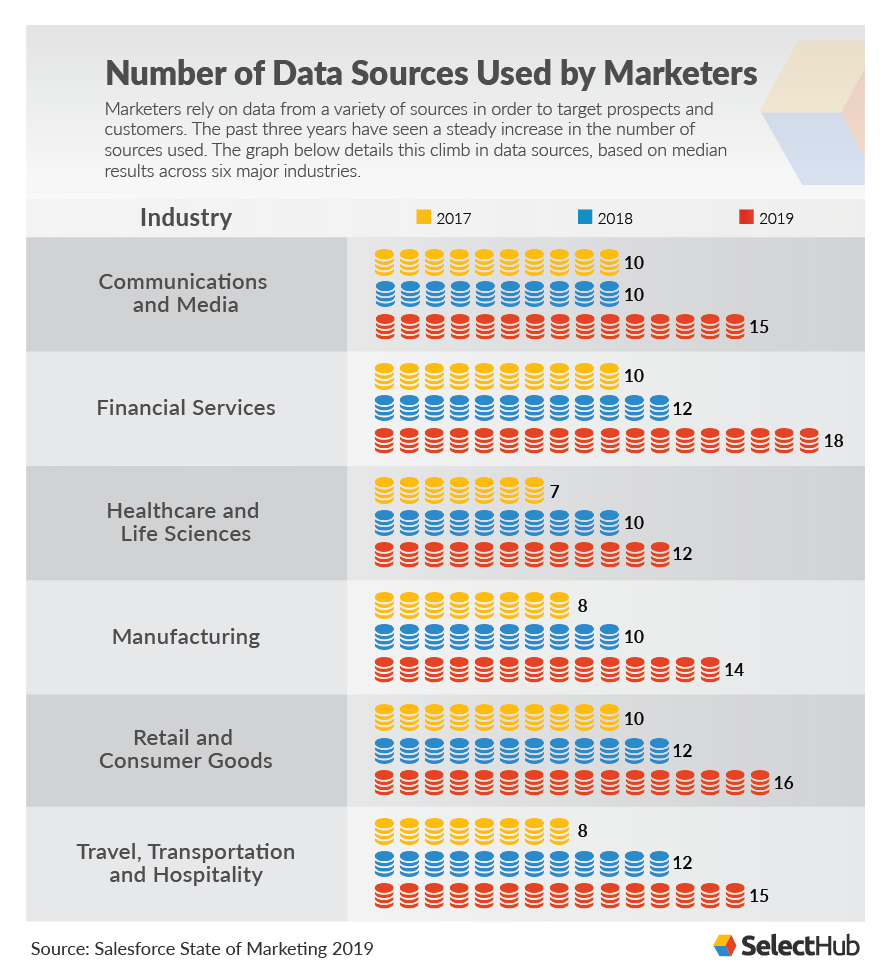 Data Sources Used by Marketers