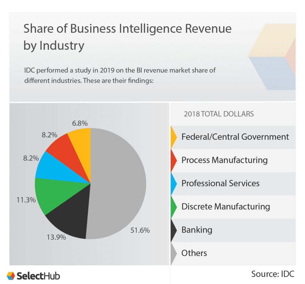 Share of BI Revenue by Industry