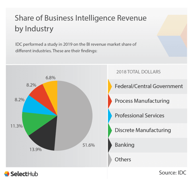 Share of Business Intelligence Revenue by Industry