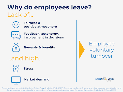 Infographic on why employees leave from Science for Work. A lack of fairness, feedback, rewards coupled with stress and market demand are cited.
