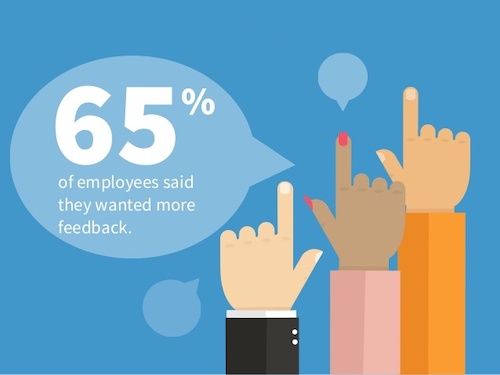 Graphic that reads 65% of employees said they wanted more feedback