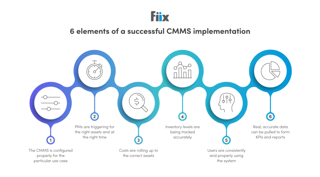 Graphic from fiix software demonstrating the six elements of a successful CMMS implementation