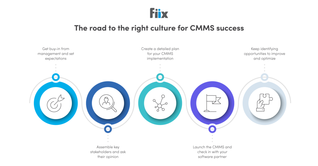 graphic from fiix software demonstrating the road to the right culture for CMMS success