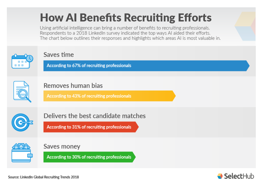 AI Benefits in Recruiting