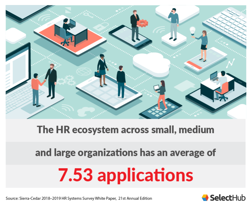 Average Number of HR Applications in Organizations