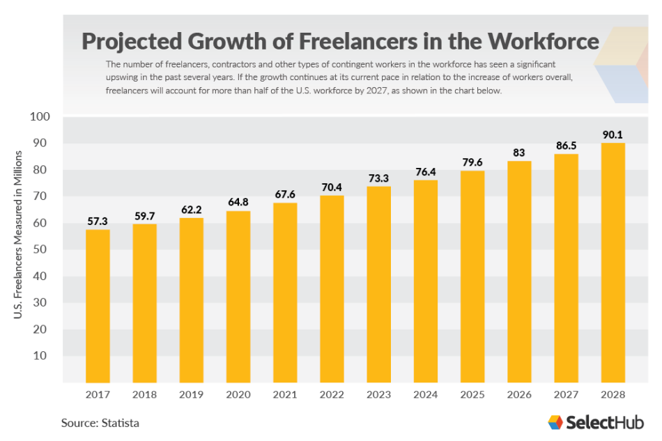 Projected Growth of Freelancers in the Workforce