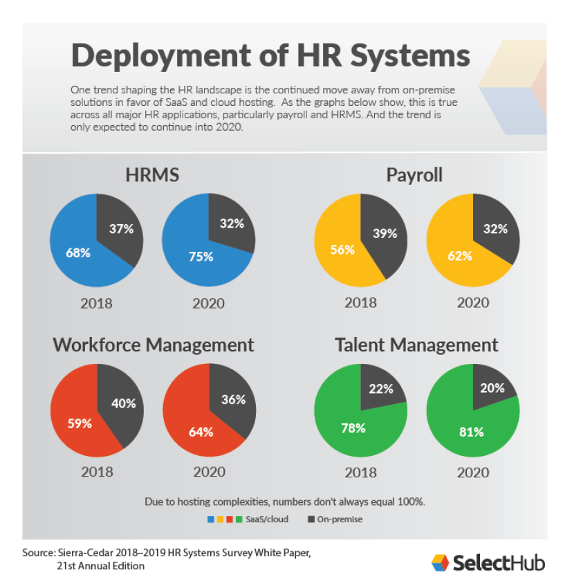 HR Systems Deployment