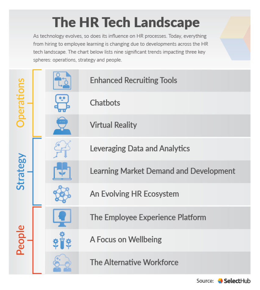 HR Technology Trends Affecting The Landscape