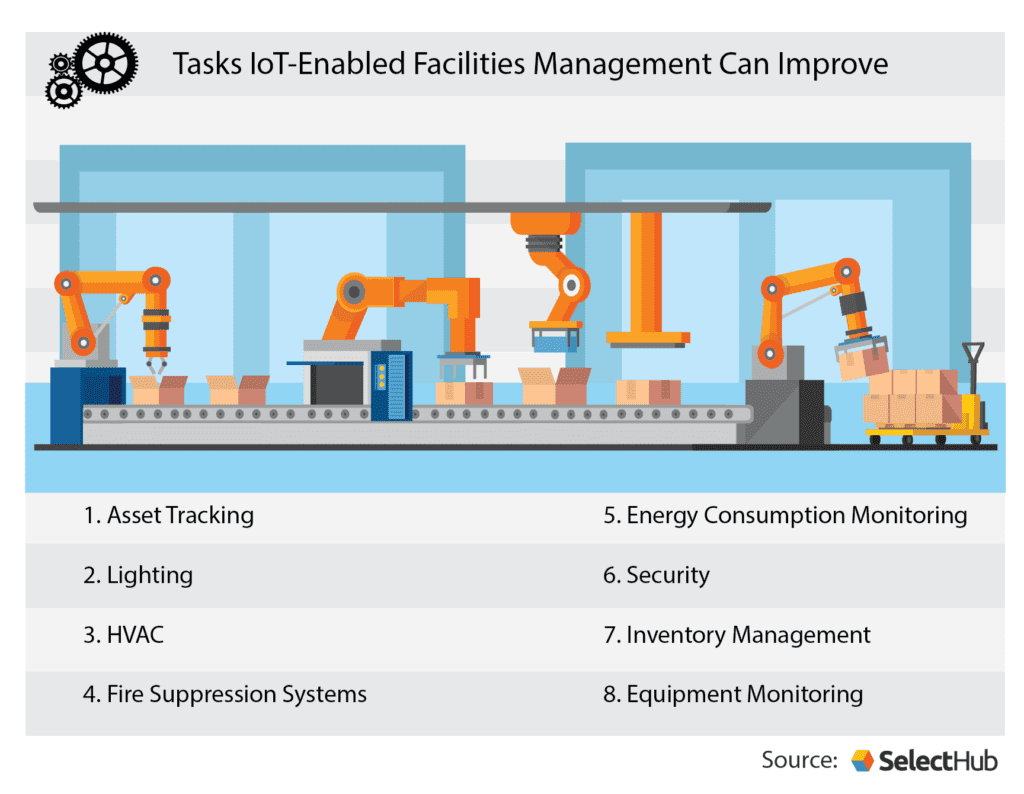 Tasks IoT-Enabled Facilities Management Can Improve
