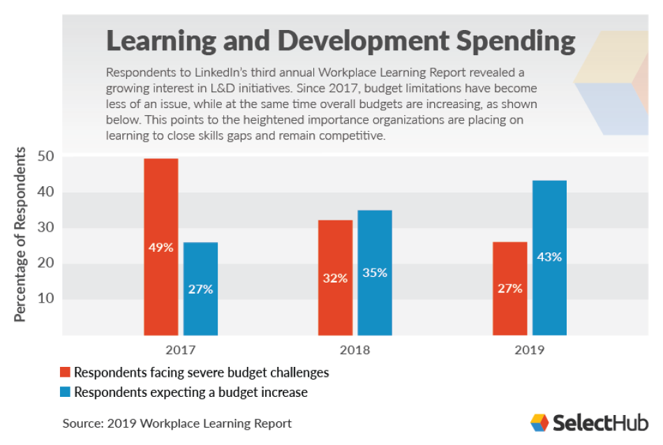 Learning and Development Spending