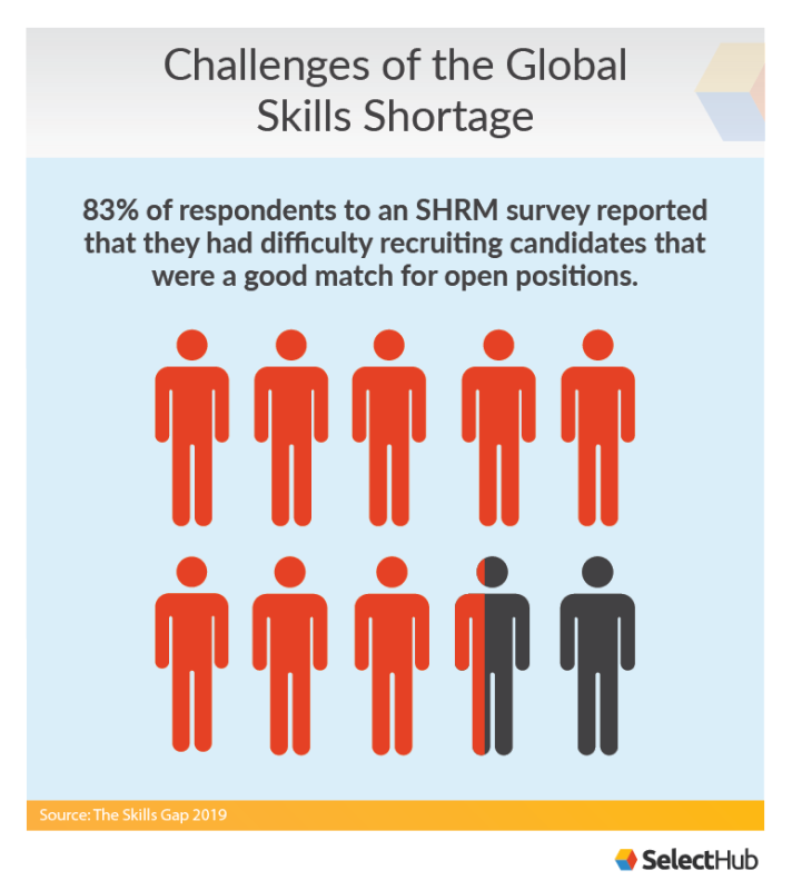 Challenges of Global Skills Shortage