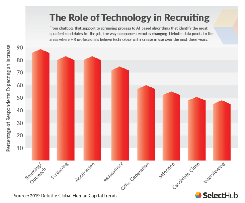 HR Technology in Recruiting