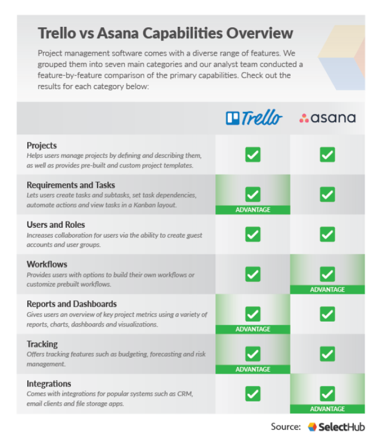 Trello Vs Asana Who Wins In 2020
