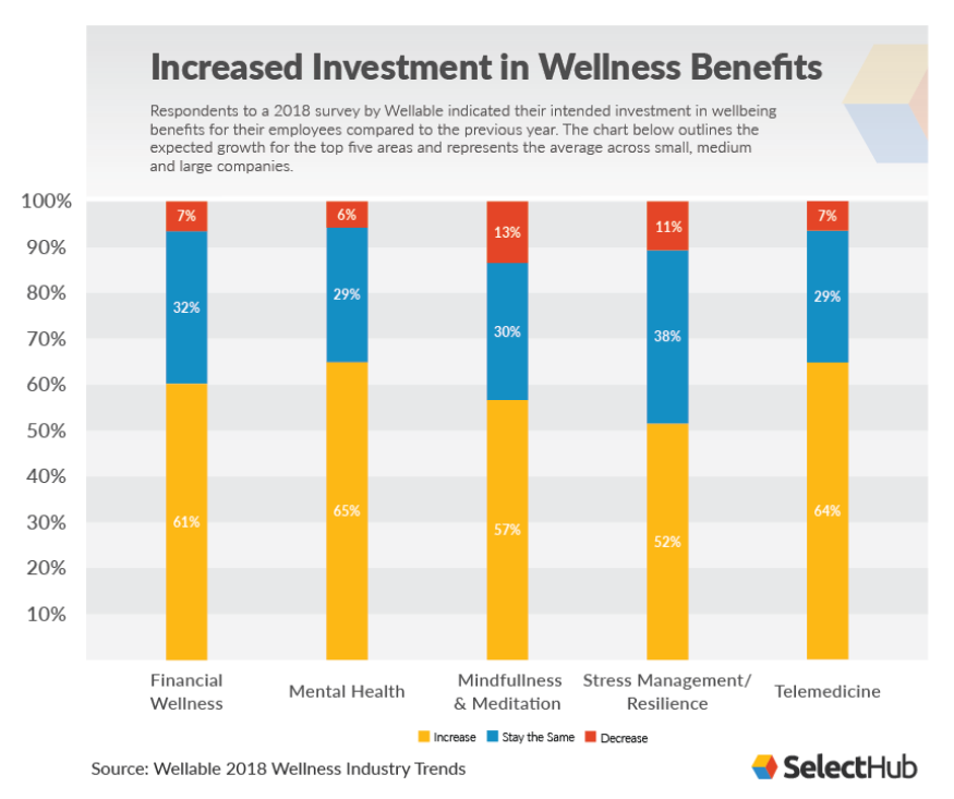 Wellness Investment Increases