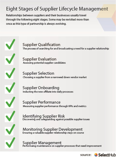 Supplier Lifecycle Management | What It Is & The Benefits of