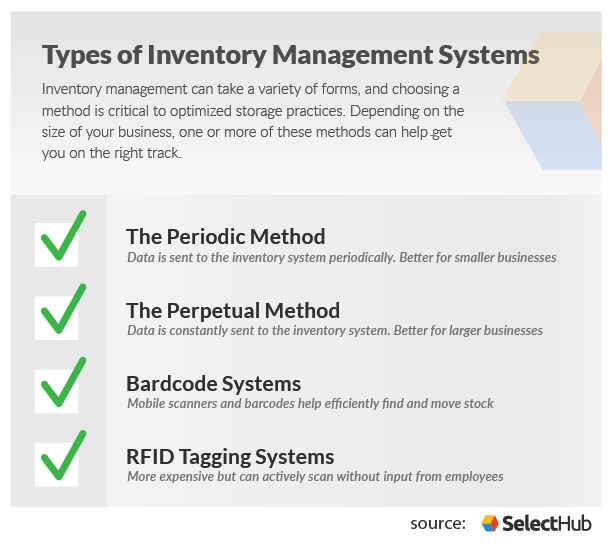Types of Inventory Management Systems