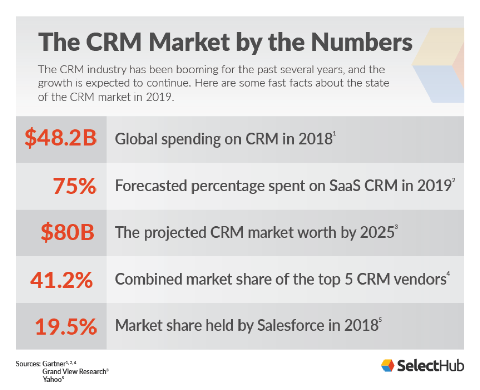 Best Crm For Small Business 2020.Crm Software Market Guide 2020 Crm Market Share Trends