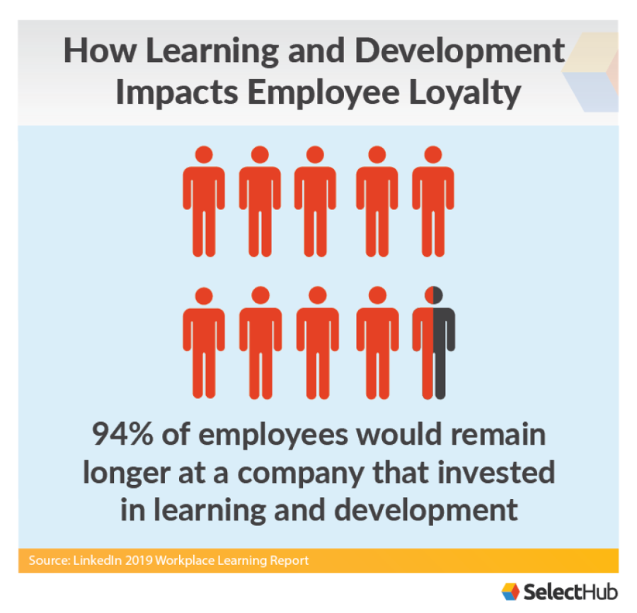 Career Development and Employee Loyalty