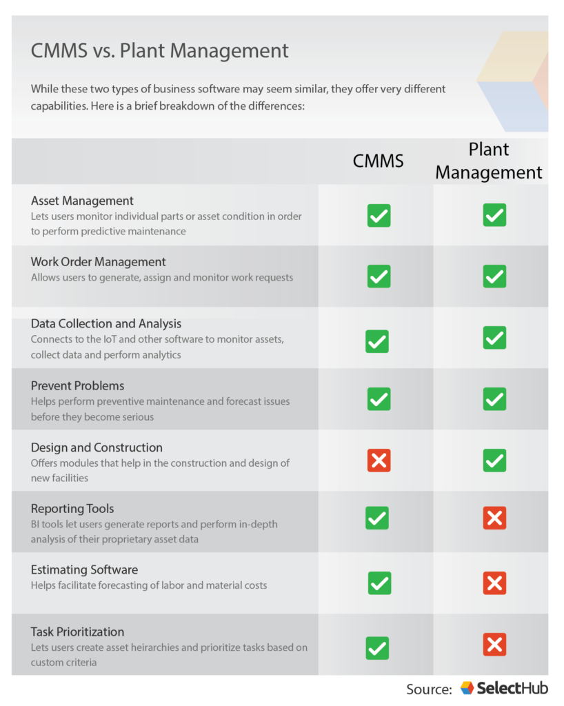 Plant Maintenance Software and CMMS