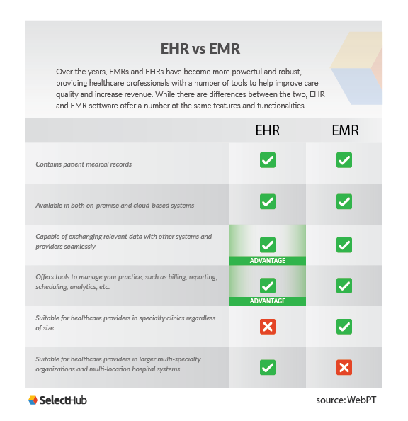 Emr Experts Ehremr Software For Your Medical Practice