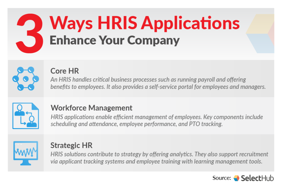 Human Resource Applications 2021   Effective Applications of HRIS