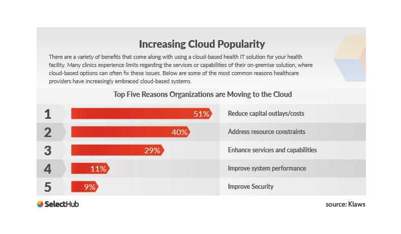 Healthcare Technology Trends: Increasing Cloud Popularity