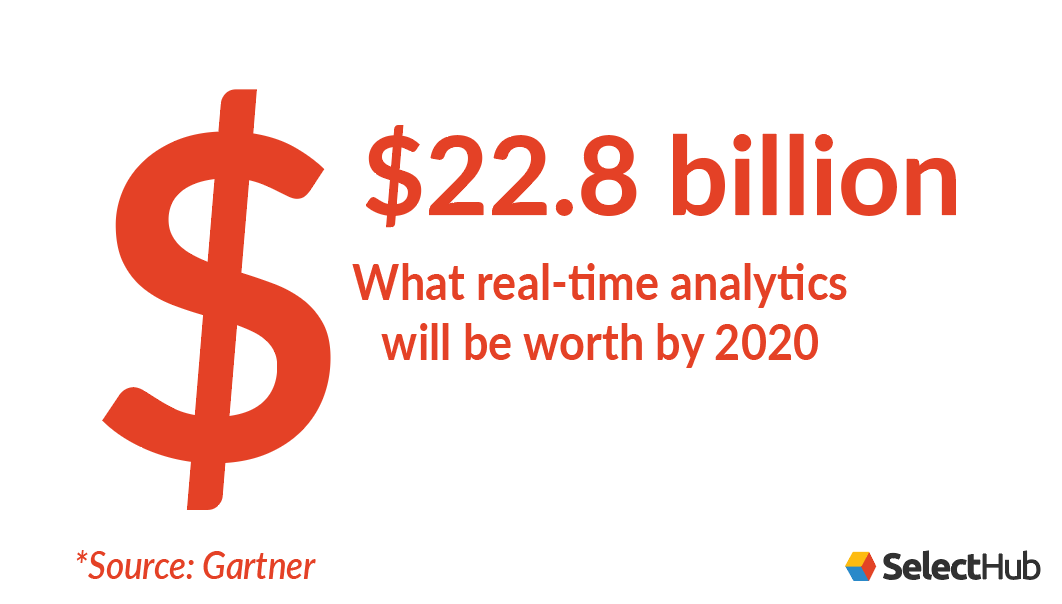 Value of Real-Time Business Intelligence