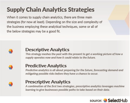 Supply Chain Analytics Strategies