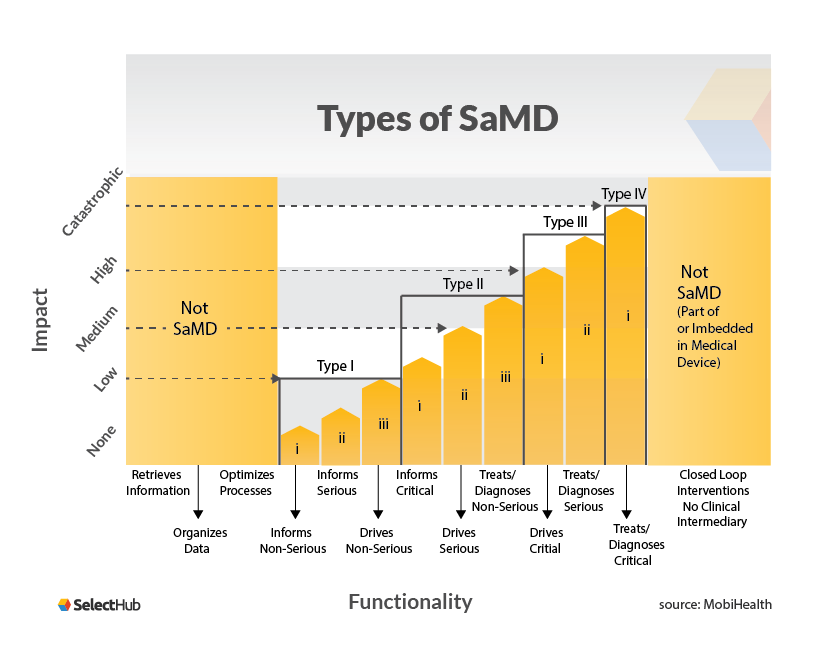 Types of SaMD