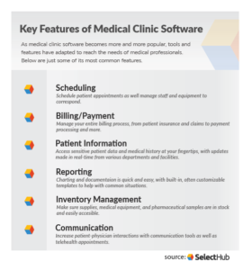 Medical Clinic Software Features