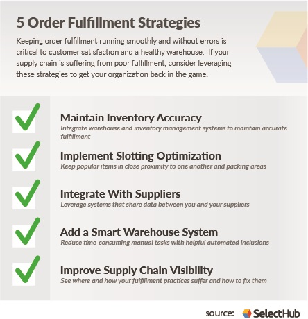 Order Fulfillment Process Strategies