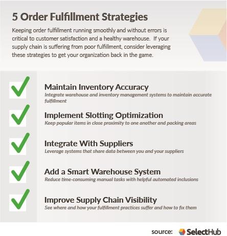 Order Fulfillment Process Strategies