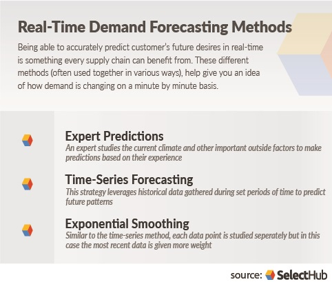 Demand Forecasting | Effectively Forecast Demand For Your
