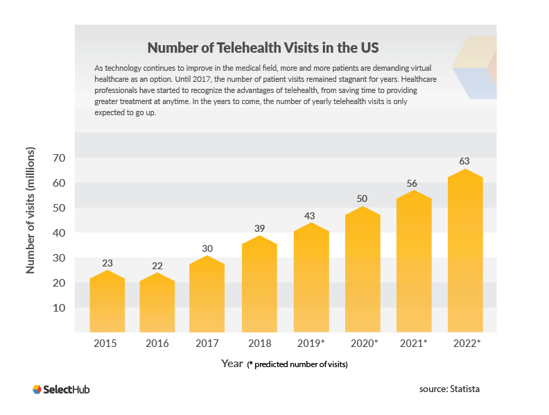 Number of Telehealth Visits in the US