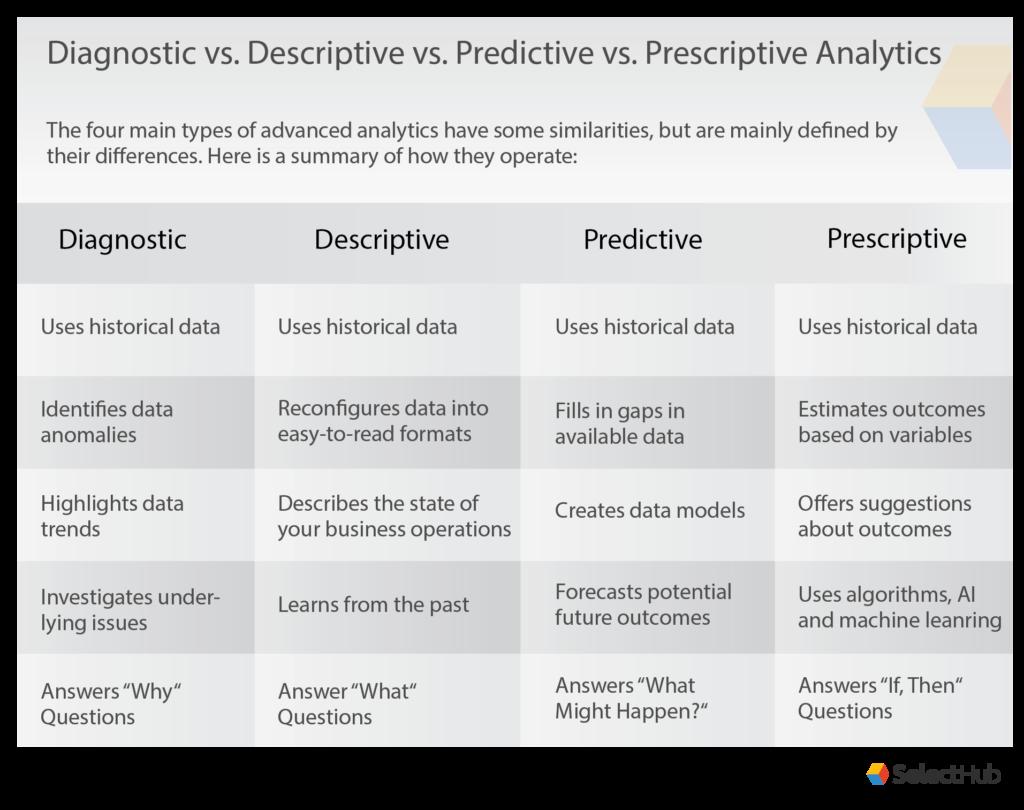 Descriptive, Predictive, Prescriptive, Diagnostic Analytics