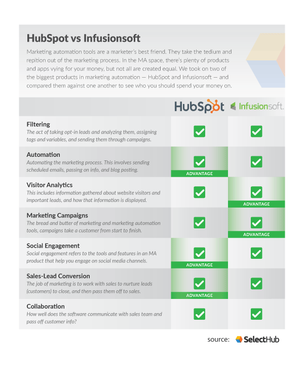 HubSpot vs Infusionsoft