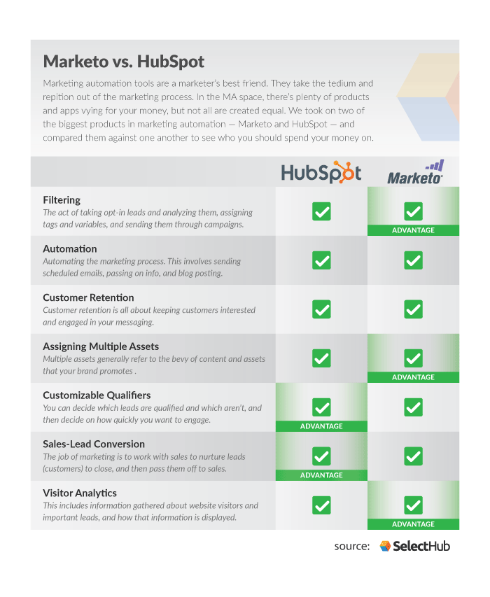 HubSpot vs Marketo | Which Software is The Winner For 2020?