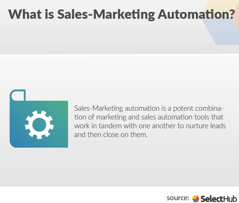 graphic depicting sales marketing automation definition