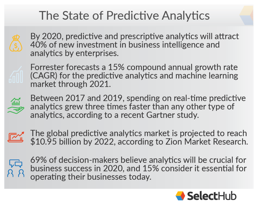 State of Predictive Analytics