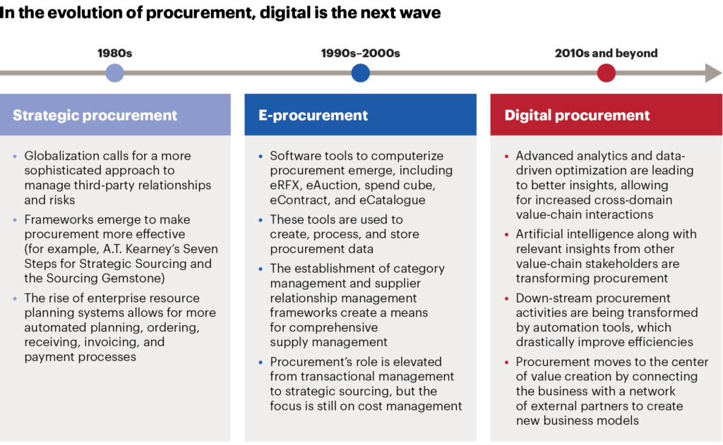 Evolution of Procurement
