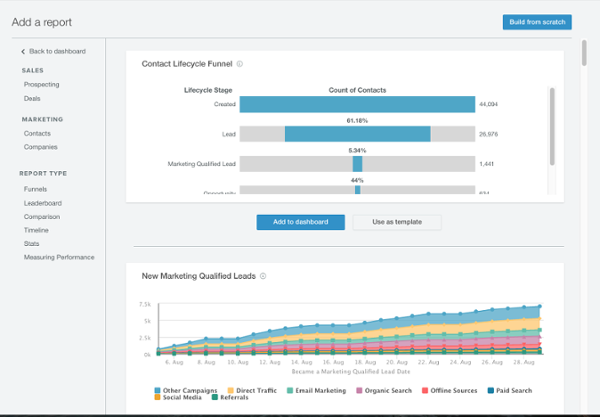 HubSpot's new reporting dashboard