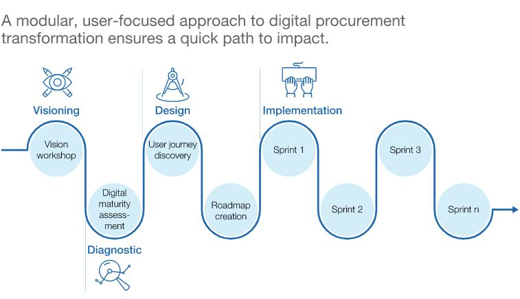 User-focused Digital Procurement Transformation