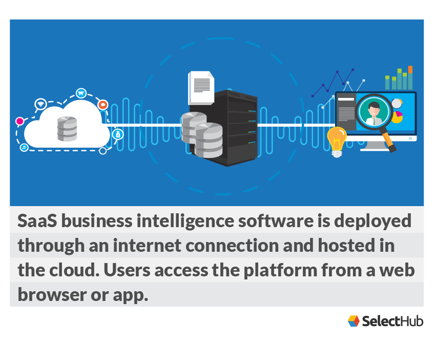 SaaS Business Intelligence