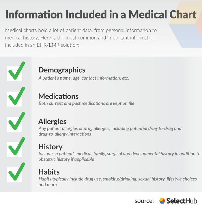 What is Medical Charting?