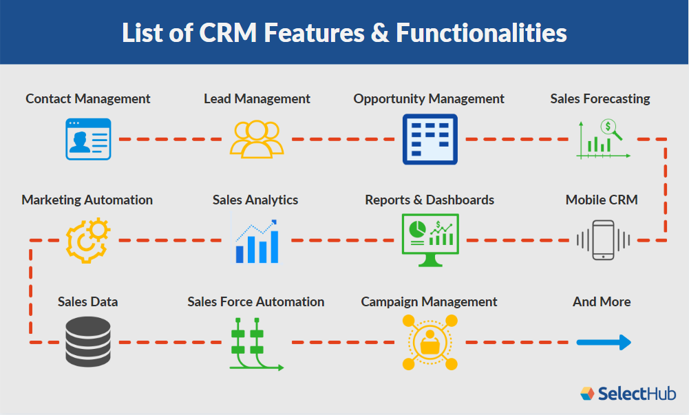 List of CRM Features