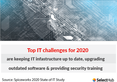 Top IT Challenges 2020